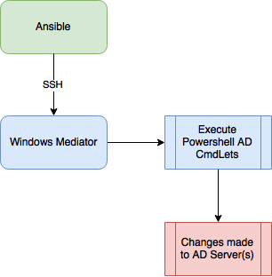 Ansible solution flow