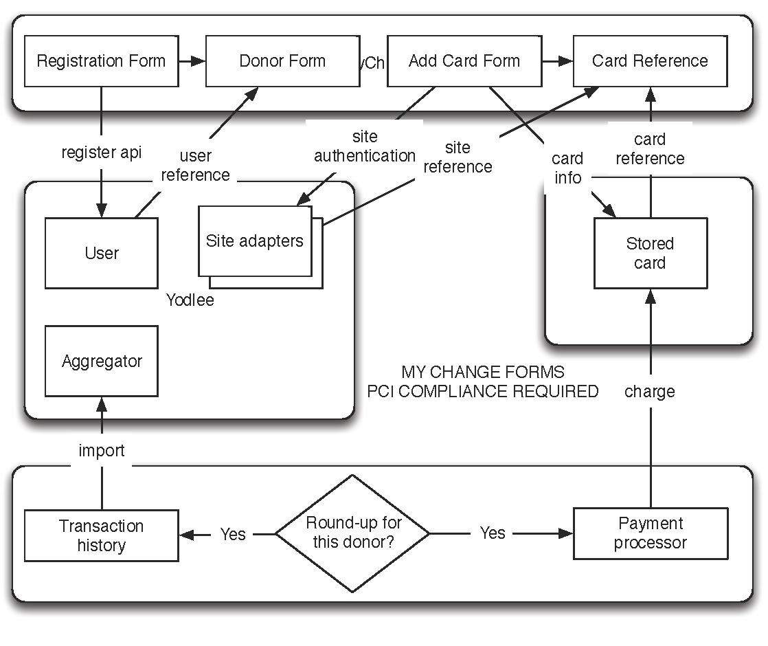 mychange-card-credit-card-flows_Page_1.png