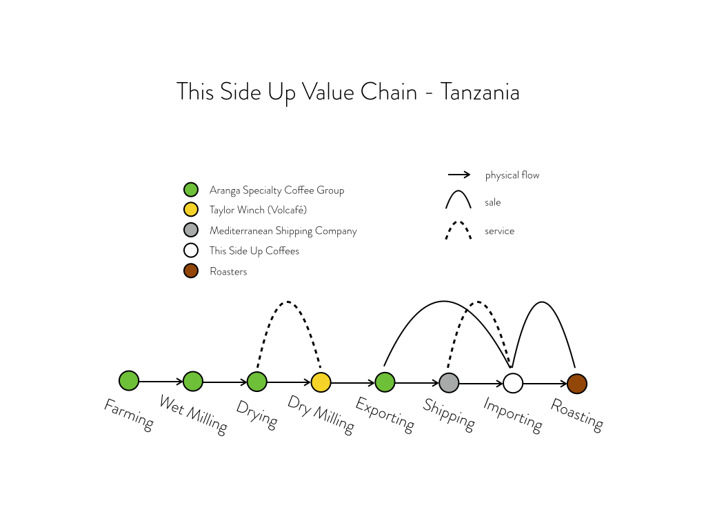 In earlier years, we simply used Tanzania's auction system to obtain their coffee, and transferred the premium straight to the farmers. Since 2017 though, Tanzania made export licenses free for producers, so we decided to give direct export another try. Our partners at Taylor Winch have been very helpful in this regard.