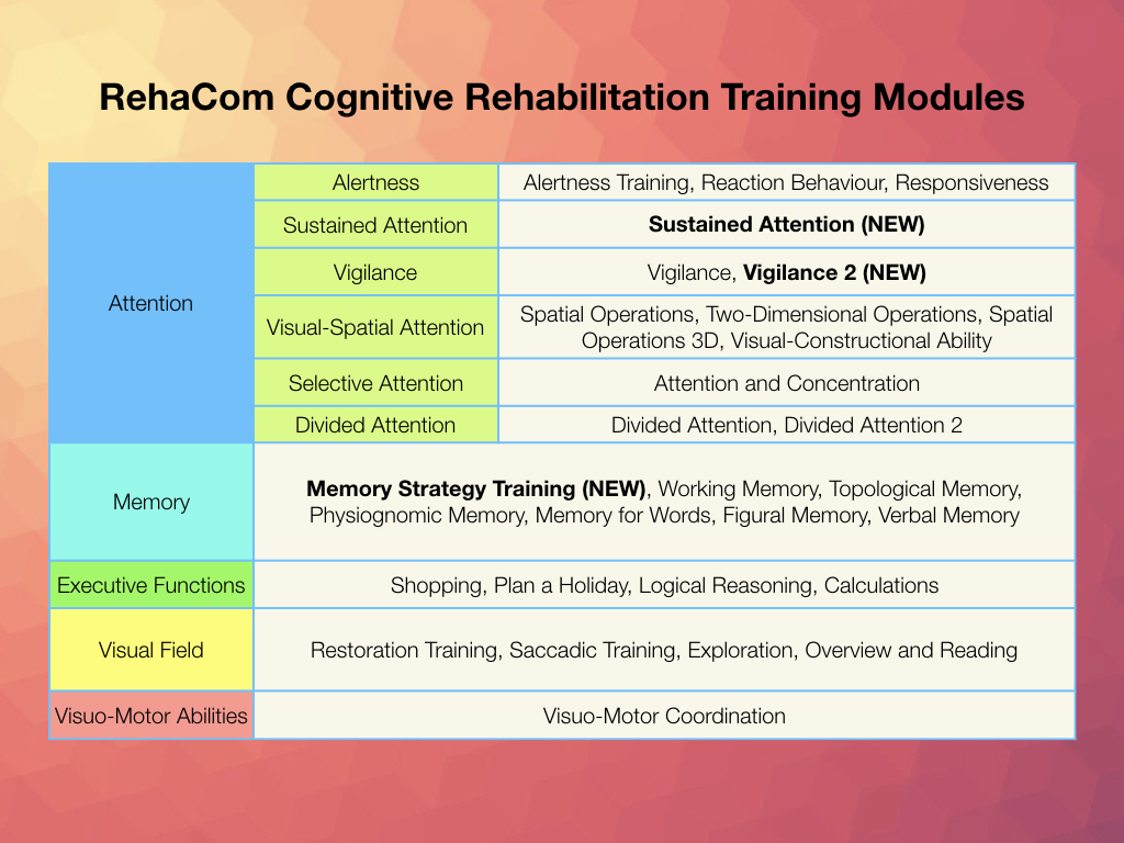 An overview of the RehaCom training modules