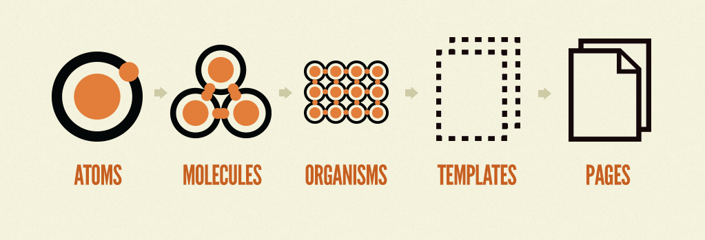 Brad Frost's famous Atomic Design model: the building blocks of a design system