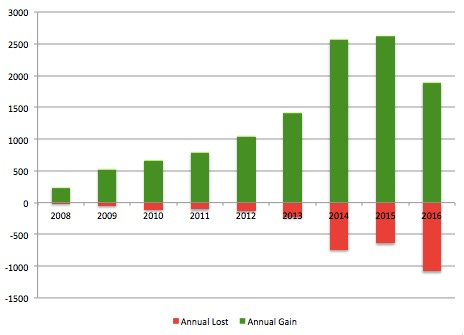 CrossFit Affiliates opening (green) & closing (red)