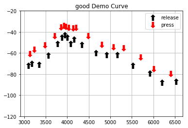 A person with near-perfect hearing has short reaction time, shown by the short distance between press and release events.