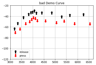 A person with not great hearing has longer reaction time, shown by the increased distance between press and release events.