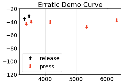 This plot is from a user who didn't complete the hearing test consistently: in most cases, this is the sign of bad usability.
