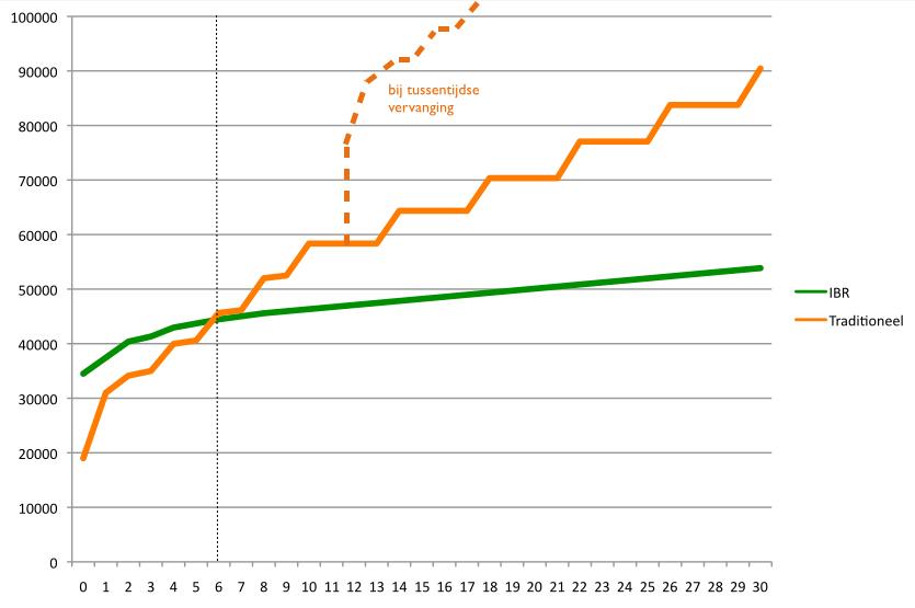 Aanleg, beheer en onderhoud (cumulatief)