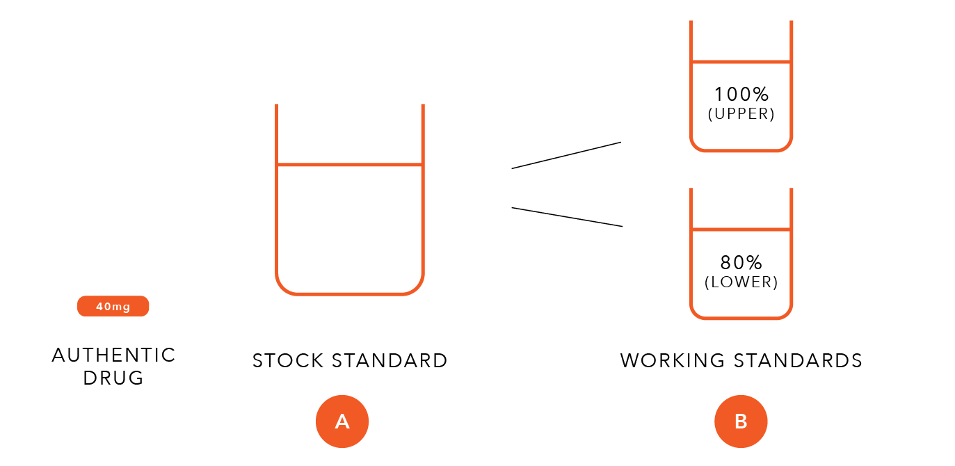 In parts A and B, you are using an authentic stavudine tablet to prepare a standard stock, and from that preparing two working stocks that will be standard solutions to indicate drug quality.