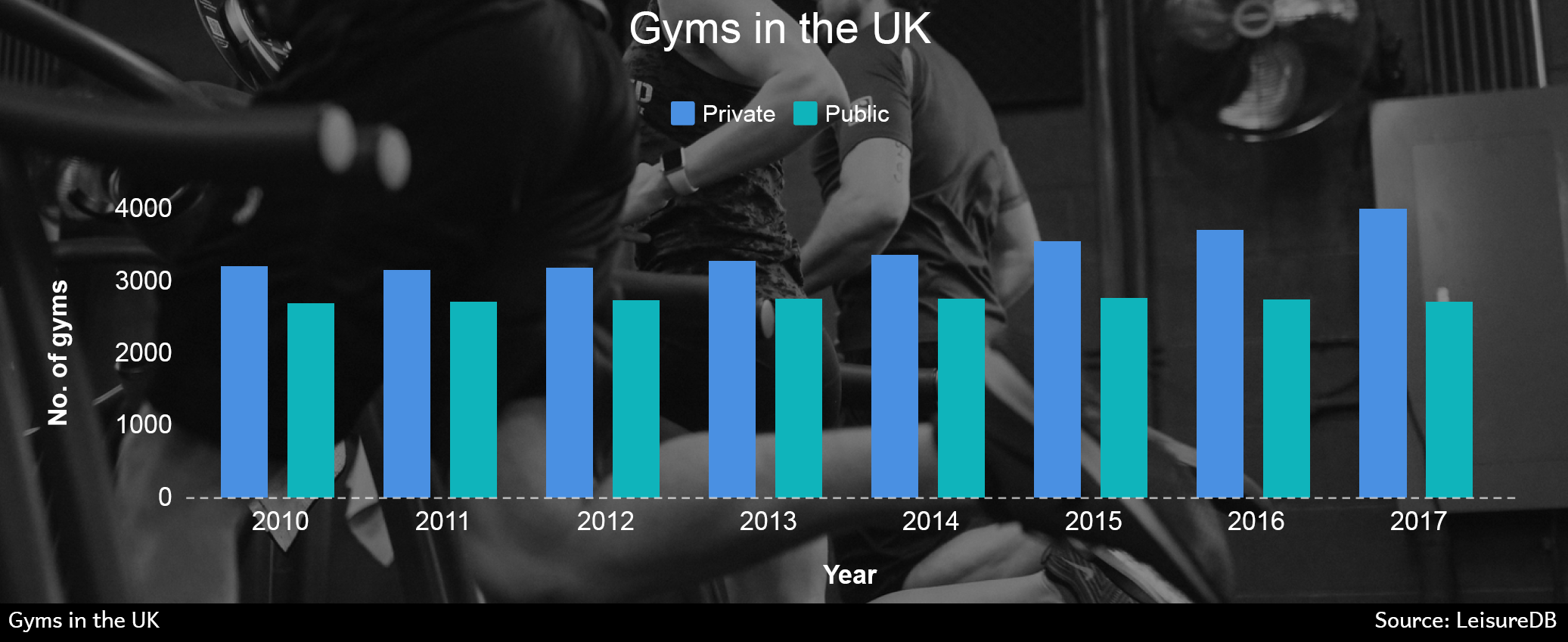 Gyms in the UK