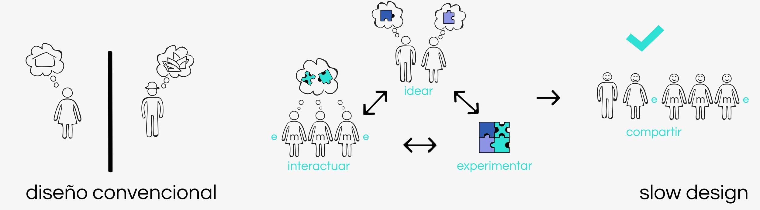 emmme-filosofía-slowdesign-02experimentardialogar.jpg