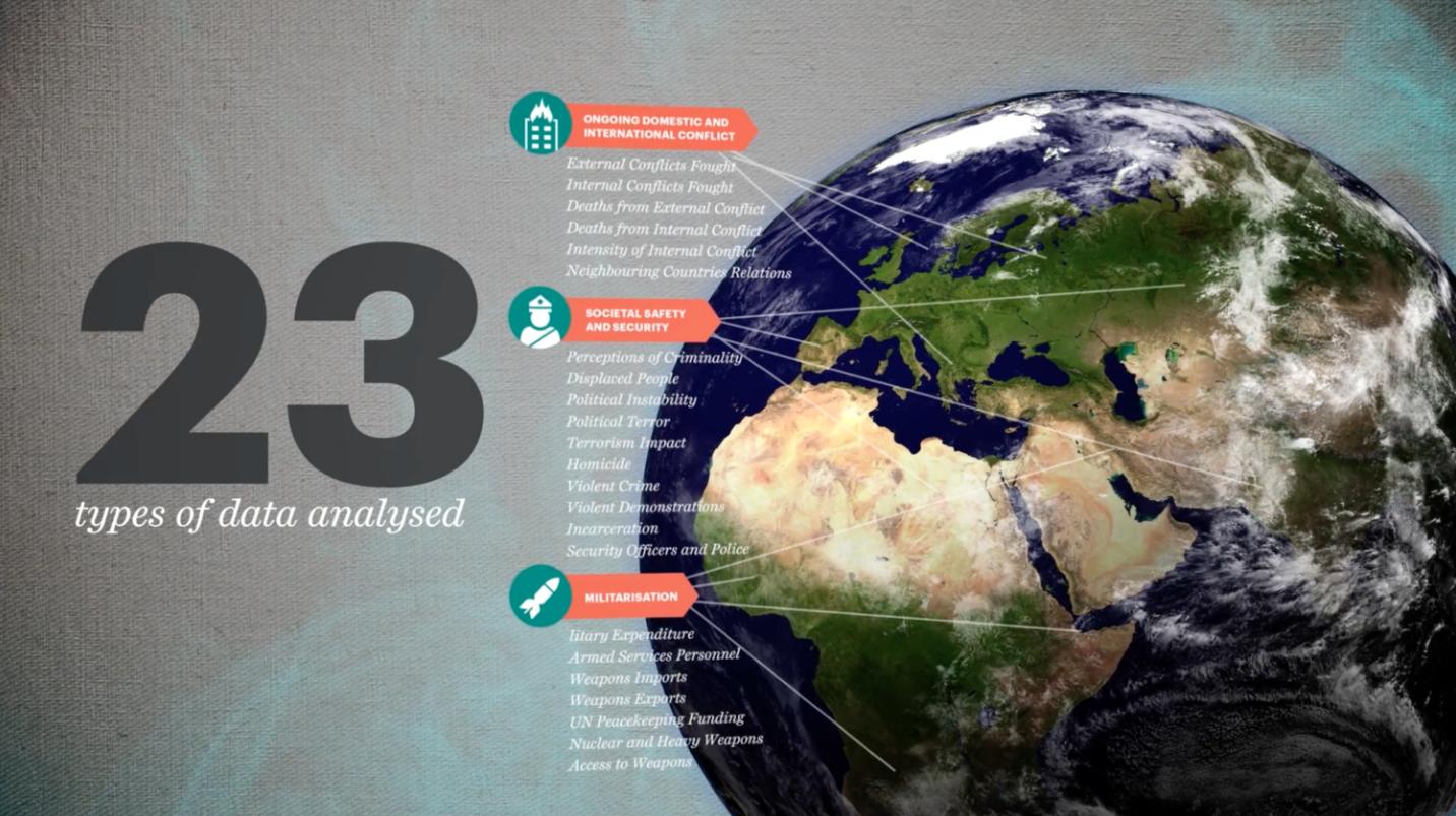 GLOBAL PEACE INDEX - ANIMATION
