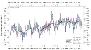 Superimposed+plot+of+all+five+global+monthly+temperature+estimates.jpg