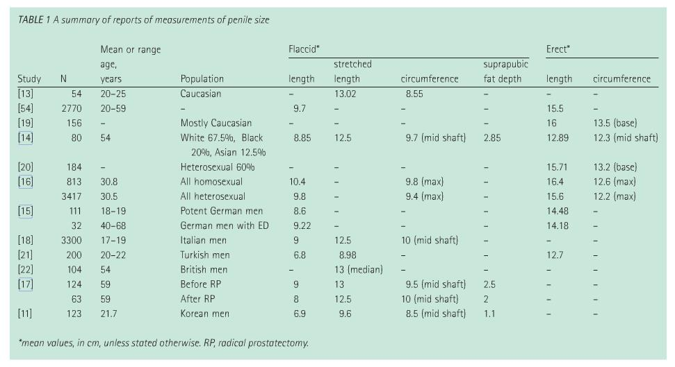 Table+1+-+summary+of+reports+of+measurements+of+penis+size.jpg