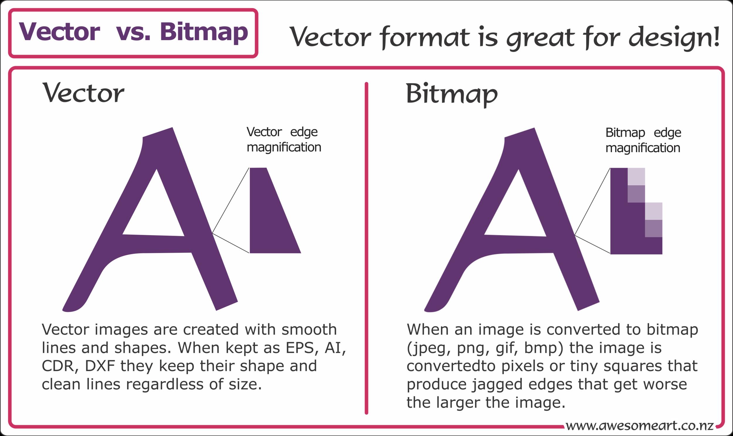 Vector Vs. Bitmap.png