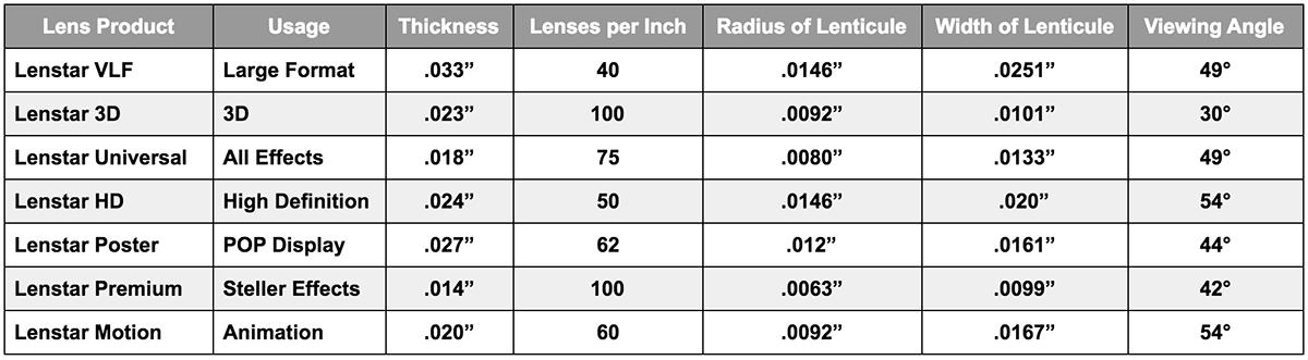 Chart of Lenses