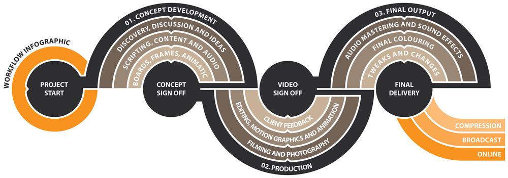 video-production-okc-process