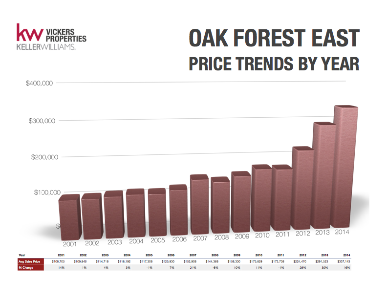 Oak Forest East Price Trends by Year show the nearly 30% increase from the prior two years slowed to half that amount in 2014. Click to enlarge the graph.
