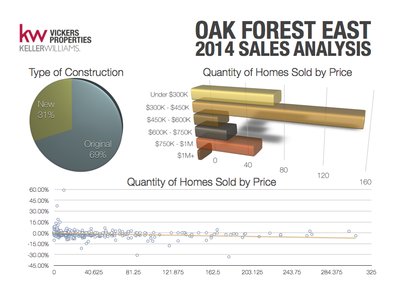In 2014, nearly one-third of homes sold in Oak Forest East area were new construction. However, the majority of properties that closed in the neighborhood were still affordable by inner- and near-loop standards at less than $450,000. Click to enlarge the Oak Forest East 2014 Sales Analysis.