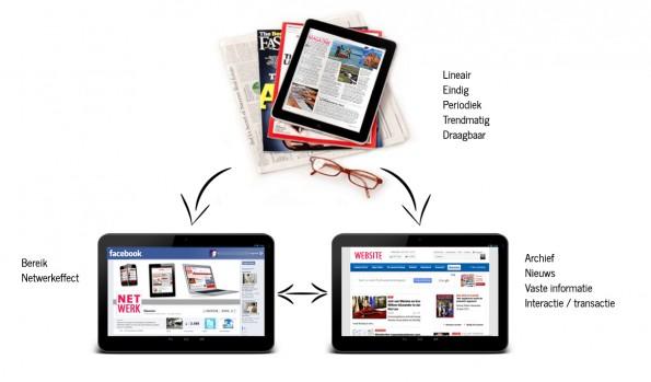 Een-krachtige-mix-van-website-social-media-en-magazines-ondersteunt-je-mediamerk-optimaal-595x349.jpg
