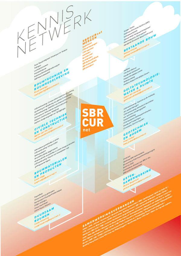infographic-SBRCURnet