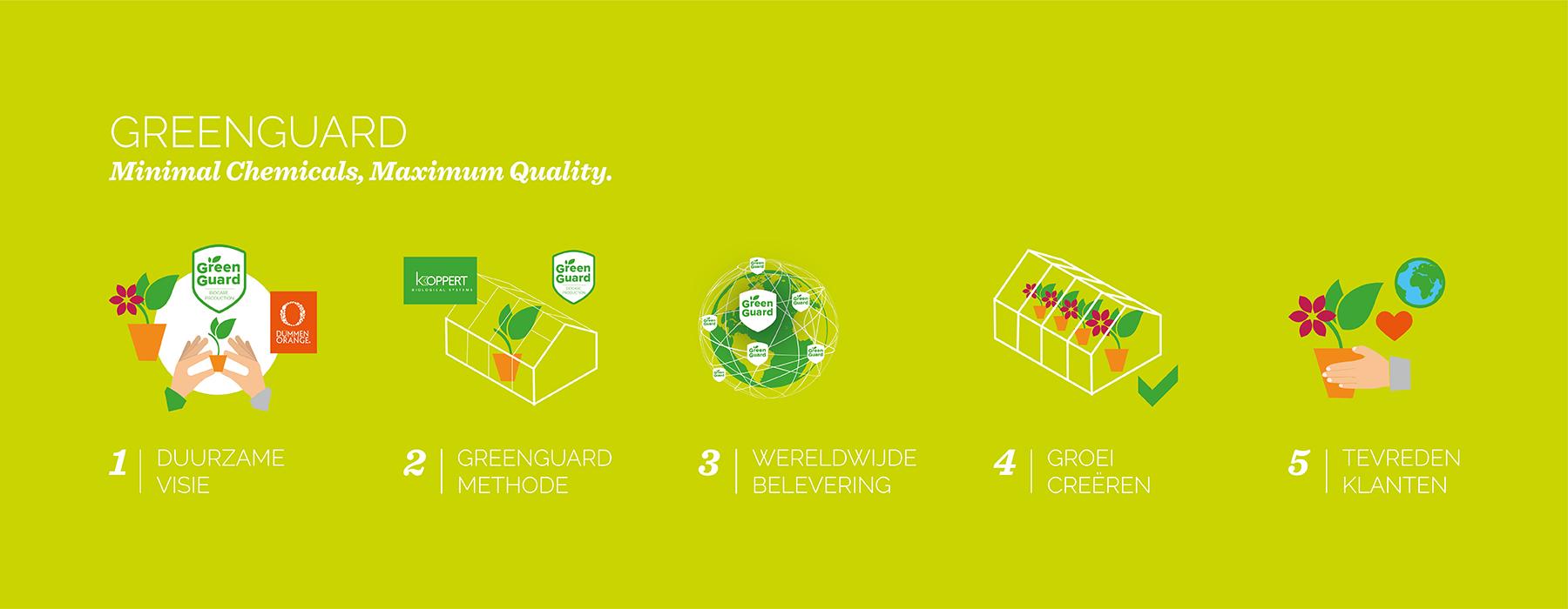 GreenGuard infographic