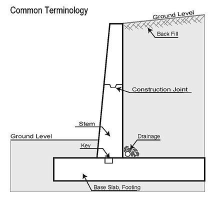 "Source: Wikipedia "" Retaining Wall """