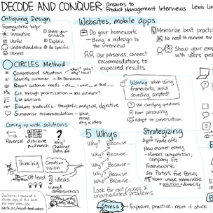 Ultimate PM Cheat Sheet   This beautiful one page cheat sheet gives tips, advice, and frameworks for your PM interview. Based on  Decode and Conquer .