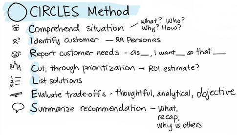 circles-method.png