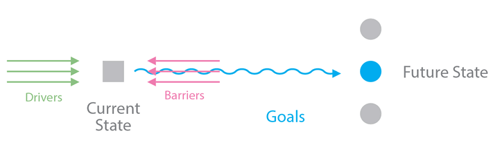 The current state, future state, drivers, and barriers, these represent the context that frames your strategy. Goals connect it all together.