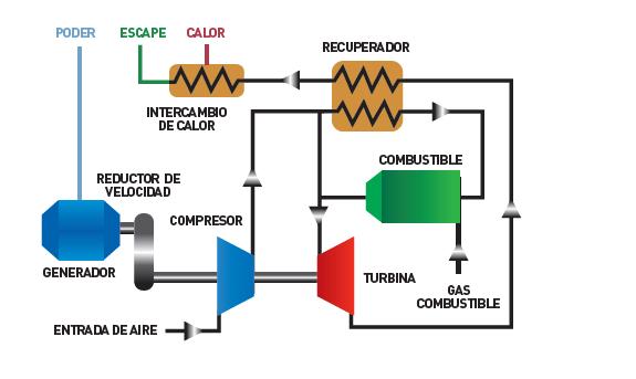 CONFIABILIDAD - Las turbinas Flexenergy tienen tienen la confiabilidad mas alta del mercado y garantizan una disponibilidad de mas del 99%. Vienen con generador sincrónico, lo que les permite trabajar en paralelo con la red y cambiar a modo isla de manera automática sin que ocurra un apagón, mientras que suministran una carga estable y constante debido a su capacidad de absorber grandes transientes.