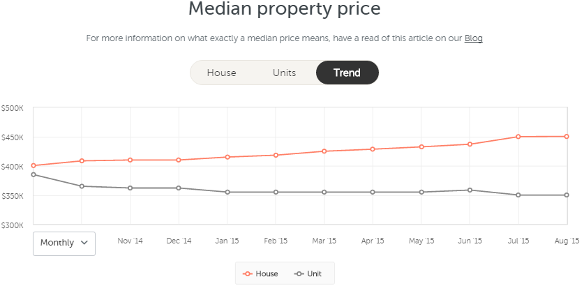 Median property price for Wyoming