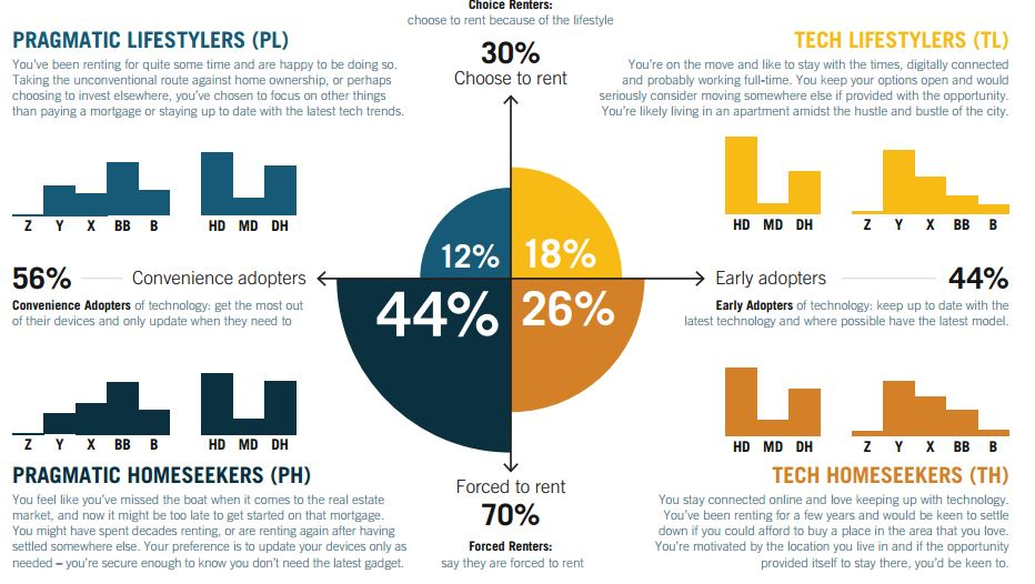 Infographic courtesy of Optus Renter of the Future study