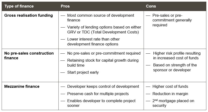 Development Finance Comparisons