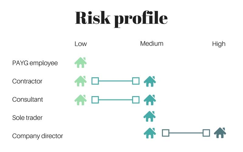 Employee VS self-employed risk profile