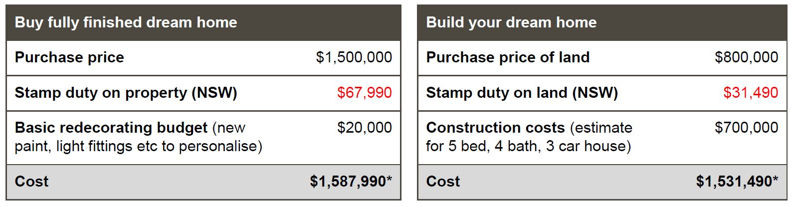 Build vs buy -* Costs are estimates only.