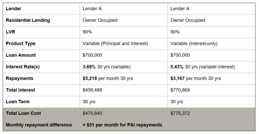 P&I vs interest-only repayments from the same lender
