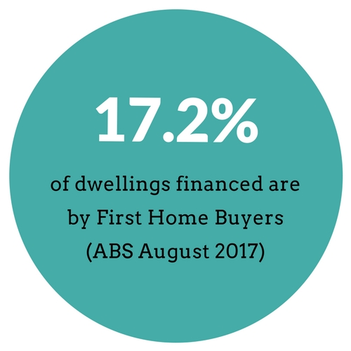 Number of dwellings financed by First Home Buyers