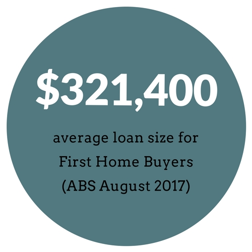 Average loan size for First Home Buyers