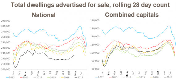 National figures for total dwellings advertised for sale.