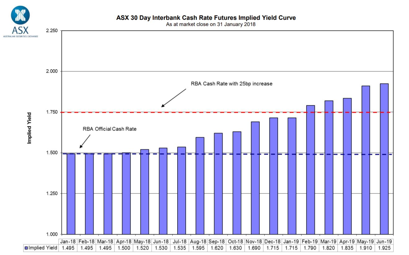 ASX 30 Day Interbank Cash Rate Futures Implied Yield Curve  As at market close on 31 January 2018