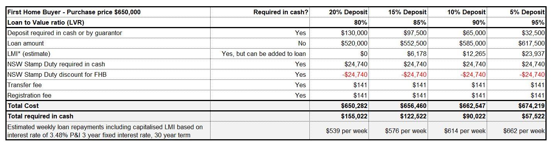 First Home Buyer Deposit Scheme example 650000.JPG