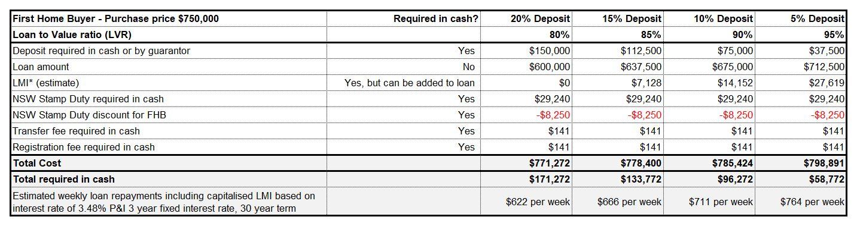 First Home Buyer Deposit Scheme example 750000.JPG