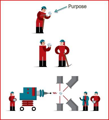 articulating purpose.JPG