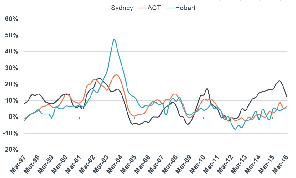 Annual growth rates - Sydney, ACT and Hobart houses                                                            Source:  Residex
