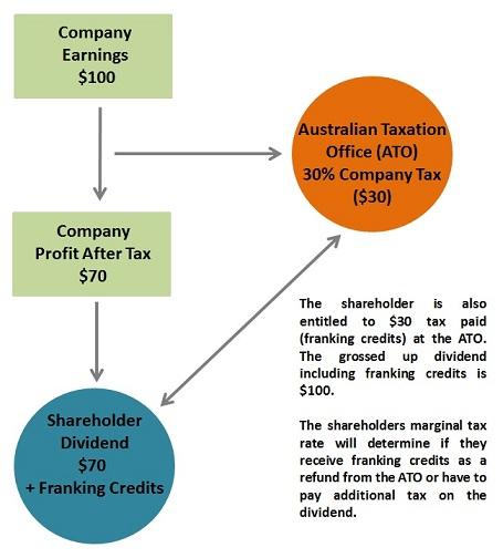 Dividend-Franking-Credit-Cash-Flow.jpg