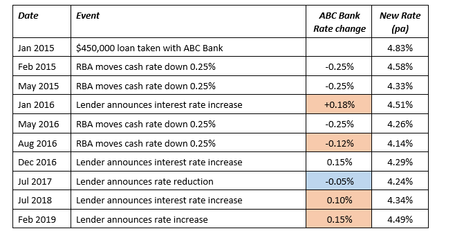 Table 1: Lender home loan interest rate adjustments - Jan 2015 to feb 2019