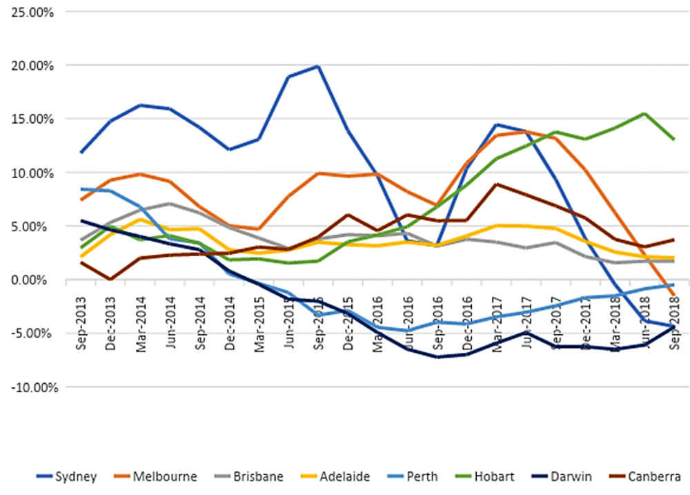 Melbourne and Sydney have had sharp falls in house prices, but the declines started much earlier in Perth and Darwin.  ABS , Author provided