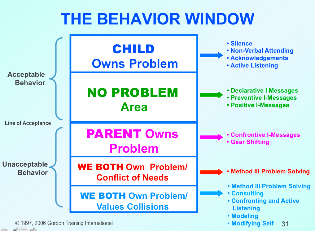 Once you know where you are in the Behavior Window, you can plan your approach to the issue.