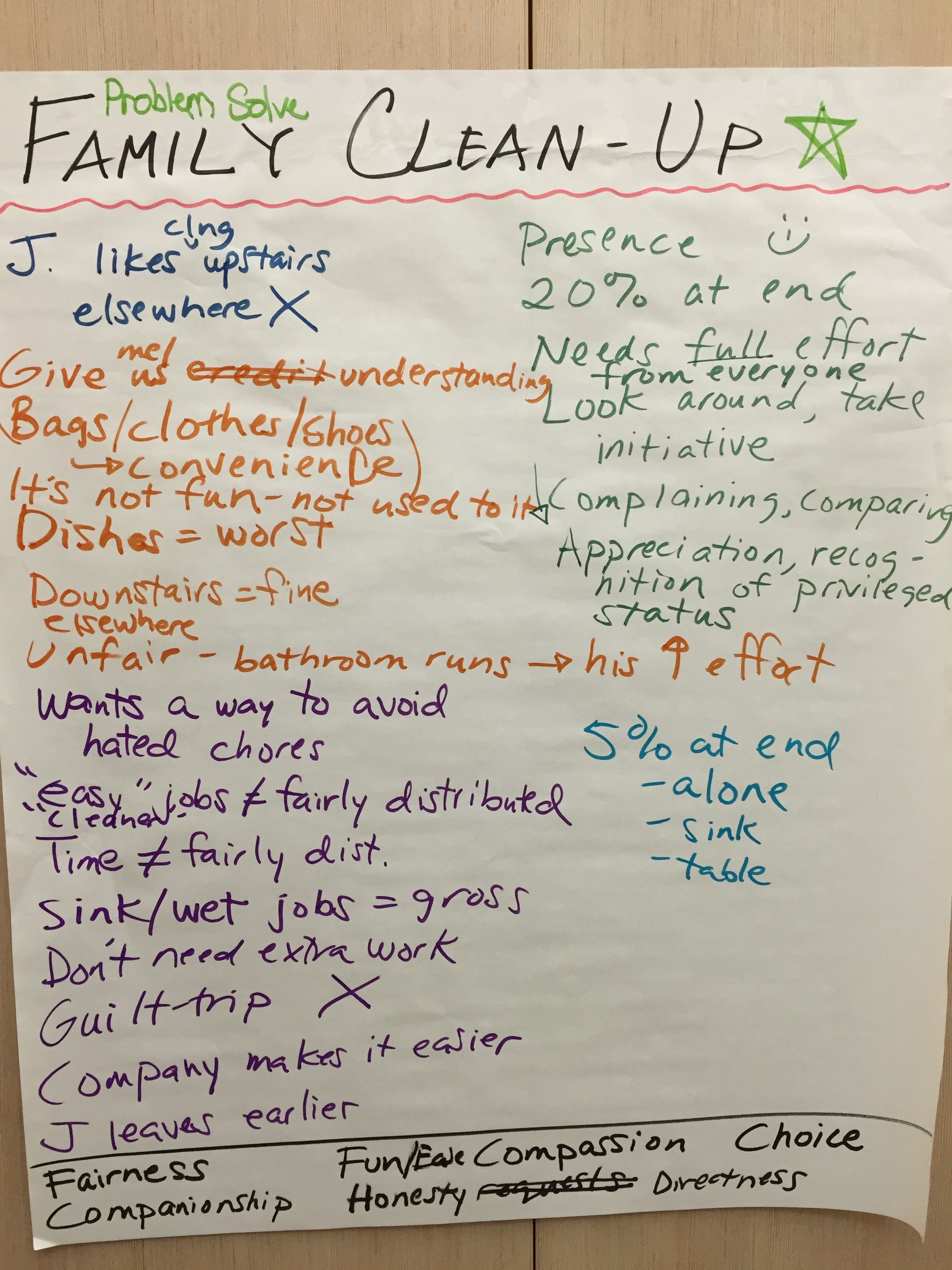 Everyone had a chance to speak their mind and then we listed the needs at the bottom.