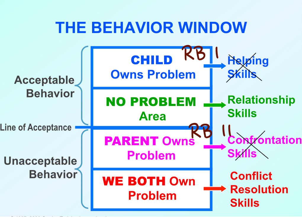 It is truly humbling but, as you may have read in my last post -- Roadblocks I - Child Owns the Problem --our patterning is just to use a heck of a lot of Communication Roadblocks instead of helping our children or confronting them with good results.