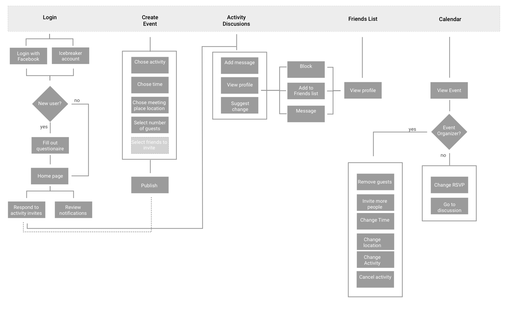 Current interaction flow for the application